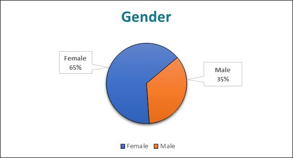 Stat Image Gender